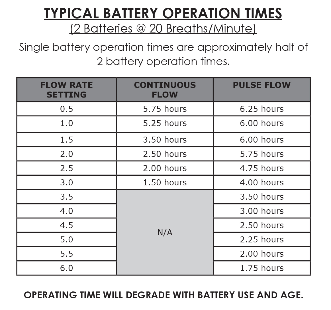 battery-run-times-oxlife-independence.jpg